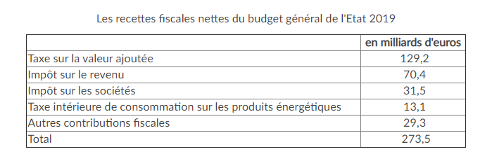 Recettes fiscales