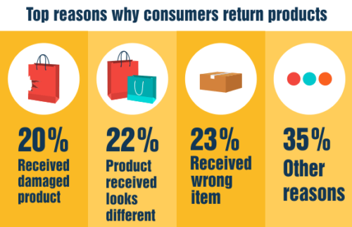 Top-reasons-why-consumers-return-products-e1509527350564