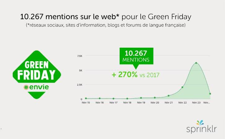 Mentions Green Friday